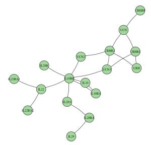plot_graph